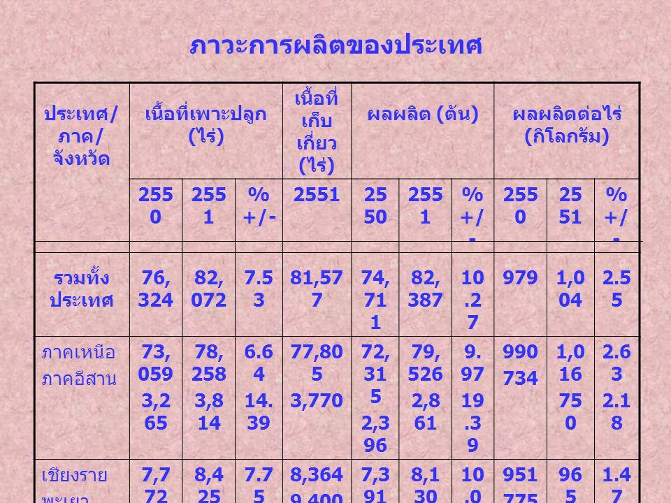 ภาวะการผลิตของประเทศ ประเทศ / ภาค / จังหวัด เนื้อที่เพาะปลูก ( ไร่ ) เนื้อที่ เก็บ เกี่ยว ( ไร่ ) ผลผลิต ( ตัน ) ผลผลิตต่อไร่ ( กิโลกรัม ) 255 0 255 1