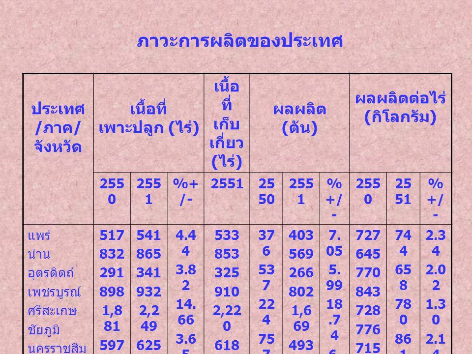 ภาวะการผลิตของประเทศ ประเทศ / ภาค / จังหวัด เนื้อที่ เพาะปลูก ( ไร่ ) เนื้อ ที่ เก็บ เกี่ยว ( ไร่ ) ผลผลิต ( ตัน ) ผลผลิตต่อไร่ ( กิโลกรัม ) 255 0 255