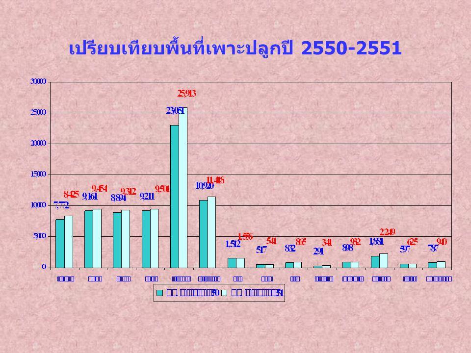 เปรียบเทียบพื้นที่เพาะปลูกปี 2550-2551