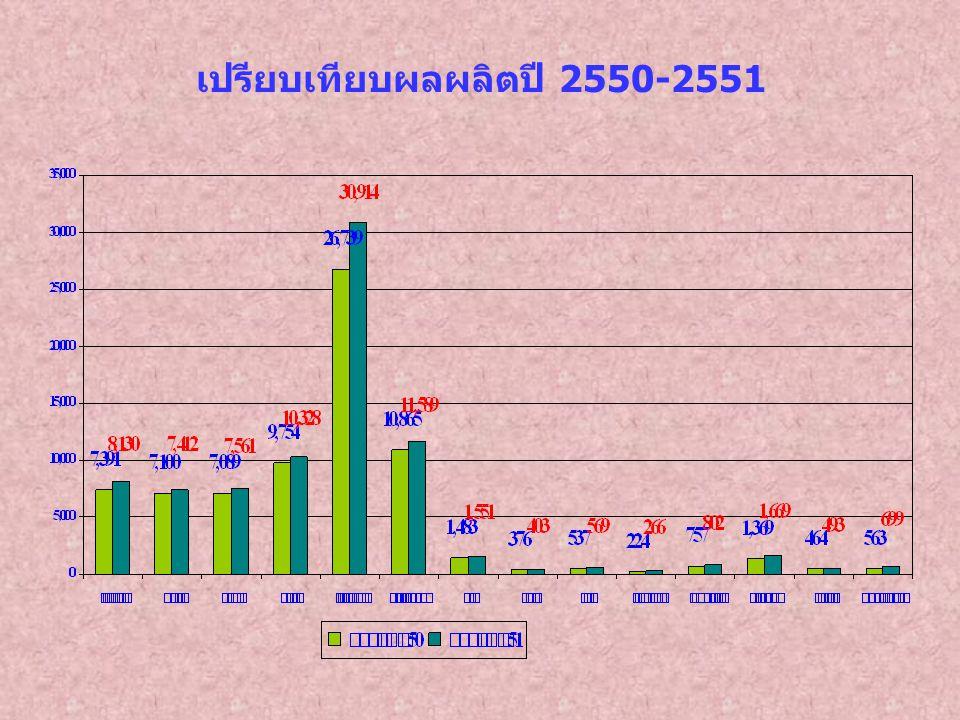 เปรียบเทียบผลผลิตปี 2550-2551