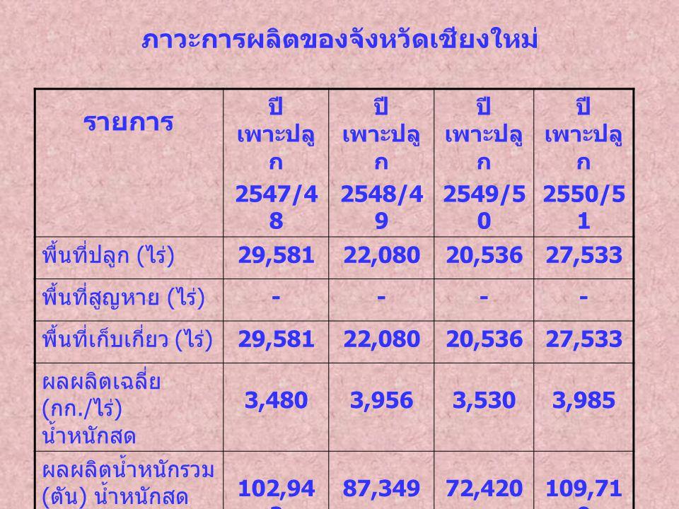ภาวะการผลิตของจังหวัดเชียงใหม่ รายการ ปี เพาะปลู ก 2547/4 8 ปี เพาะปลู ก 2548/4 9 ปี เพาะปลู ก 2549/5 0 ปี เพาะปลู ก 2550/5 1 พื้นที่ปลูก ( ไร่ ) 29,5