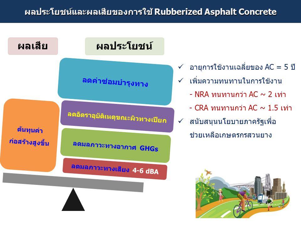 ผลประโยชน์และผลเสียของการใช้ Rubberized Asphalt Concrete ผลเสีย ผลประโยชน์ ลดมลภาวะทางเสียง 4-6 dBA ลดมลภาวะทางอากาศ GHGs ลดอัตราอุบัติเหตุขณะผิวทางเป