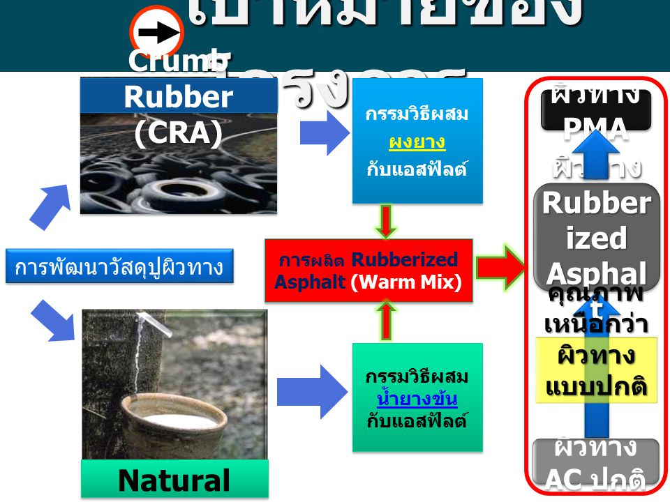 เป้าหมายของ โครงการ เป้าหมายของ โครงการ การพัฒนาวัสดุปูผิวทาง Crumb Rubber (CRA) กรรมวิธีผสม น้ำยางข้น กับแอสฟัลต์ กรรมวิธีผสม น้ำยางข้น กับแอสฟัลต์ ก