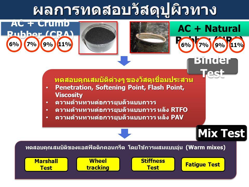 ทดสอบคุณสมบัติต่างๆ ของวัสดุเชื่อมประสาน Penetration, Softening Point, Flash Point, Viscosity Penetration, Softening Point, Flash Point, Viscosity ควา