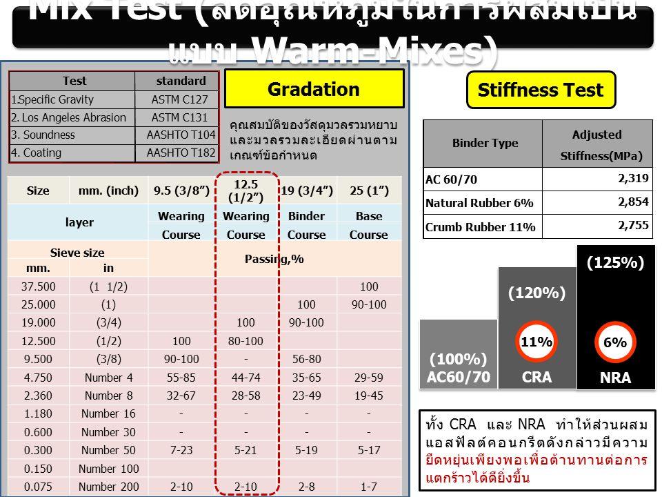 "Mix Test ( ลดอุณหภูมิในการผสมเป็น แบบ Warm-Mixes) Sizemm. (inch)9.5 (3/8"") 12.5 (1/2"") 19 (3/4"")25 (1"") layer Wearing BinderBase Course Sieve size Pas"