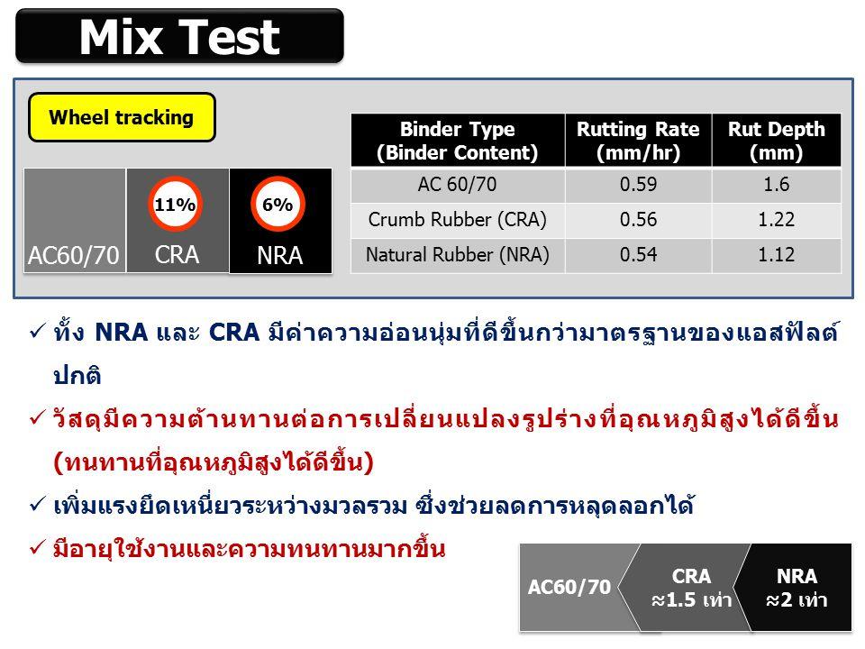 AC60/70 CRA ≈1.5 เท่า CRA ≈1.5 เท่า NRA ≈2 เท่า NRA ≈2 เท่า Mix Test Wheel tracking CRA AC60/70 11% NRA 6% Binder Type (Binder Content) Rutting Rate (