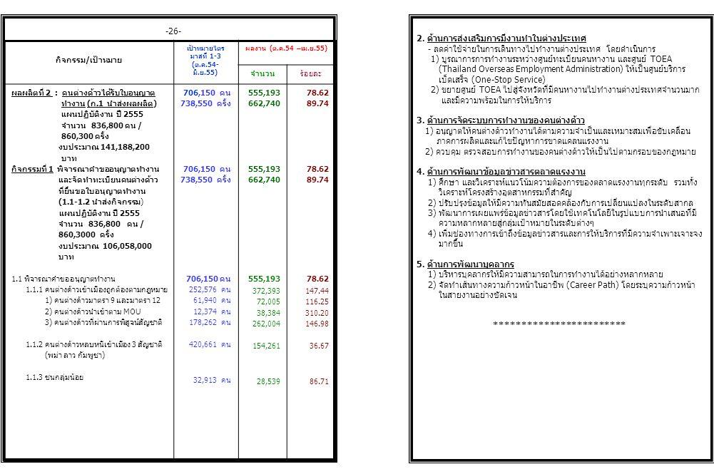 -21- ยุทธศาสตร์ : การศึกษา คุณธรรม จริยธรรม คุณภาพชีวิต แผนงาน : การพัฒนาและยกระดับมาตรฐานแรงงาน งบประมาณ : 890,617,900 บาท ประกอบด้วย 2 ผลผลิต 7 กิจกรรม กิจกรรม/เป้าหมาย เป้าหมายไตร มาสที่ 1-3 (ต.ค.54- มิ.ย.55) ผลงาน (ต.ค.54 – เม.ย.55) จำนวนร้อยละ ผลผลิตที่ 1 ประชาชนทุกกลุ่มได้รับบริการ การส่งเสริมการมีงานทำ (ก.1-ก.5 นำส่งผลผลิต) งบประมาณ 749,429,700 บาท กิจกรรมที่ 1 การให้บริการจัดหางานใน ประเทศ แผนปฏิบัติงาน ปี 2555 จำนวน 686,306 คน (1.1-1.11 นำส่งกิจกรรม) งบประมาณ 316,709,400 บาท 1.1 บริการจัดหางาน ณ สำนักงาน 1.2 โครงการมีงานทำนำชุมชนเข้มแข็ง 1.3 โครงการให้บริการจัดหางานและ คุ้มครองคนหางาน ตลอด 24 ชั่วโมง 1.4 โครงการเคลื่อนย้ายแรงงาน อย่างเป็นระบบ 1.5 โครงการจัดหางานพิเศษสำหรับผู้พ้นโทษ 1.6 โครงการจัดหางานพิเศษสำหรับนักเรียน นักศึกษา 2,263,942 คน 530,892 คน 117,300 คน 61,500 คน 14,300 คน 3,250 คน 1,600 คน 12,130 คน 6,483,435 636,965 107,727 60,219 9,790 3,325 907 11,195 286.38 119.98 91.84 97.92 68.46 102.31 56.69 92.29 เดือน กำลังแรงงาน (ล้านคน) ผู้มีงานทำ (ล้านคน) ผู้ว่างงาน (ล้านคน) ปี 2554 ปี 2555 ปี 2554 ปี 2555 ปี 2554 ปี 2555 มกราคม กุมภาพันธ์ มีนาคม เมษายน พฤษภาคม มิถุนายน กรกฎาคม สิงหาคม กันยายน ตุลาคม พฤศจิกายน ธันวาคม 38.06 38.08 38.43 37.93 38.36 39.12 39.77 39.76 39.23 38.82 39.45 39.78 38.62 38.80 38.96 37.42 37.55 37.81 37.37 37.82 38.88 39.55 39.44 38.86 38.30 38.98 39.49 37.92 38.06 38.19 0.37 0.27 0.28 0.20 0.16 0.20 0.27 0.29 0.22 0.32 0.17 0.32 0.26 0.29 -4- เปรียบเทียบภาวะการทำงานของประชากร ปี 2554 และ ปี 2555 ที่มา : สำนักงานสถิติแห่งชาติ