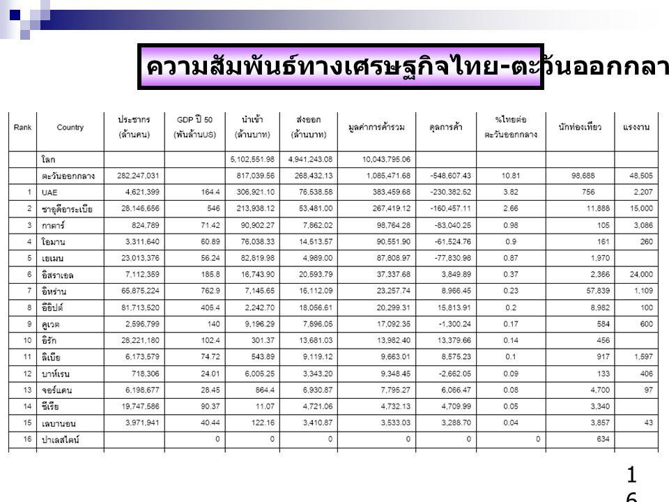 ความสัมพันธ์ทางเศรษฐกิจไทย - ตะวันออกกลาง ปี 2551 1616