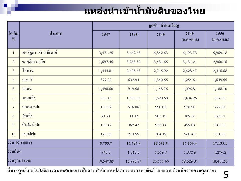 แหล่งนำเข้าน้ำมันดิบของไทย S 15