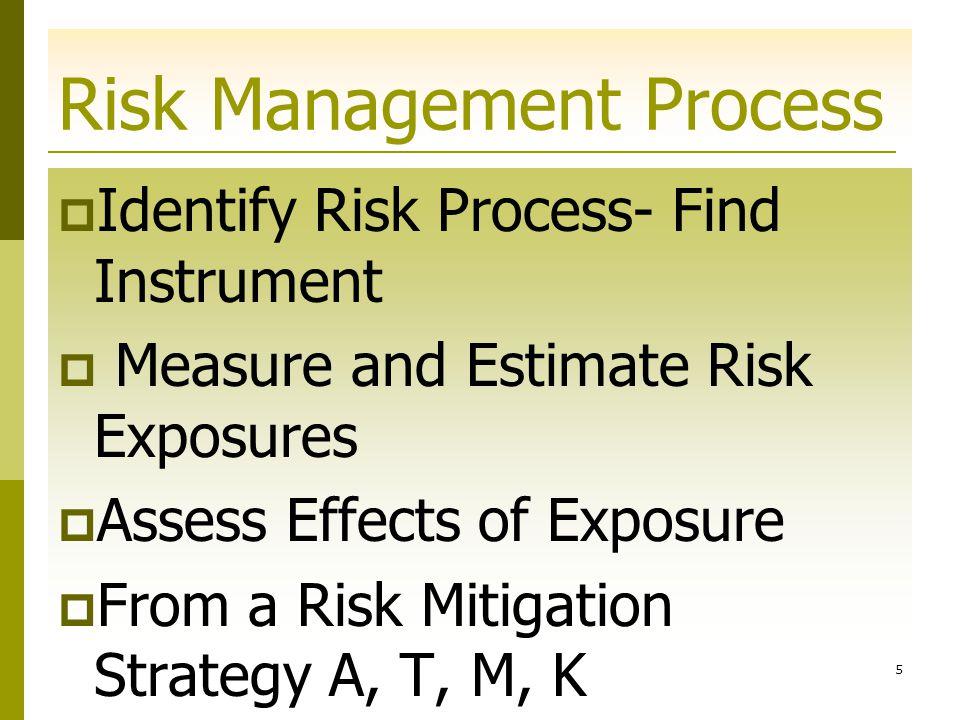 15 รู้จักกับเหตุของความ เสี่ยง  Market Risk  Credit Risk  Liquidity Risk  Operation Risk  Legal and Regulatory Risk  Business Risk  Strategic Risk  Reputation Risk  Risk Risk