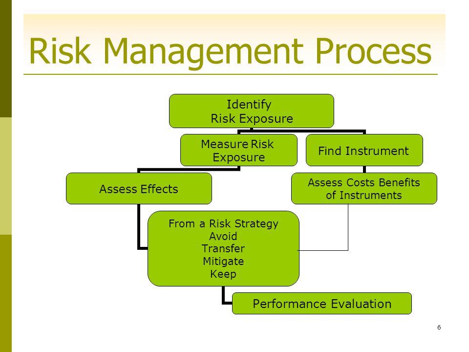 16 Market Risk Market risk is….