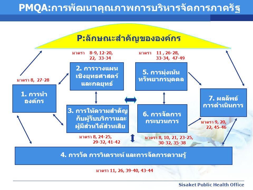 สสจ. ศรีสะเกษ Sisaket Public Health Office 6. การจัดการ กระบวนการ 5. การมุ่งเน้น ทรัพยากรบุคคล 4. การวัด การวิเคราะห์ และการจัดการความรู้ 3. การให้ควา