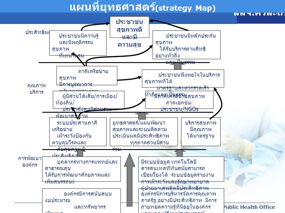 สสจ. ศรีสะเกษ Sisaket Public Health Office แผนที่ยุทธศาสตร์ (strategy Map) ประชาชน สุขภาพดี และมี ความสุข ประสิทธิผล การพัฒนา องค์กร ประชาชนมีหลักประก