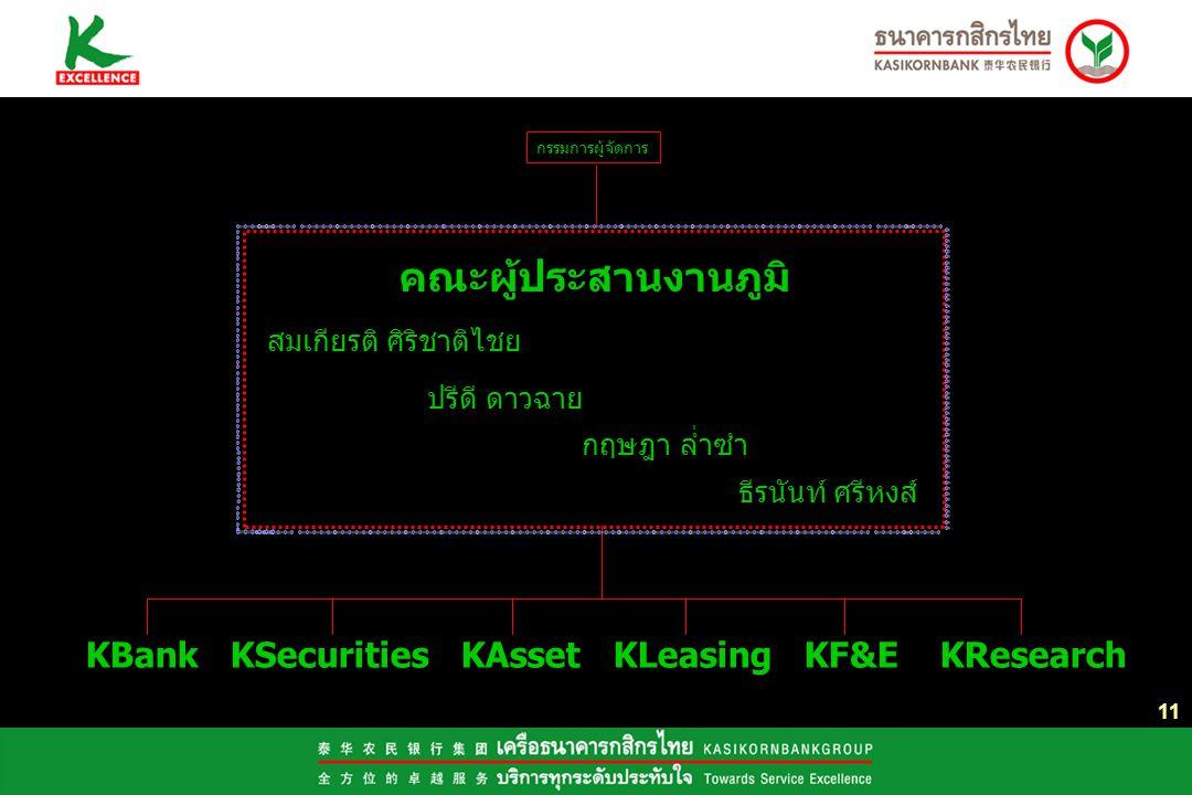 11 KBank KSecurities KAsset KLeasing KF&E KResearch คณะผู้ประสานงานภูมิ สมเกียรติ ศิริชาติไชย ปรีดี ดาวฉาย กฤษฎา ล่ำซำ ธีรนันท์ ศรีหงส์ กรรมการผู้จัดการ