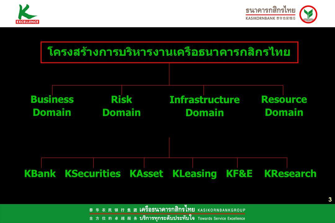 3 โครงสร้างการบริหารงานเครือธนาคารกสิกรไทย KBank KSecurities KAsset KLeasing KF&E KResearch Business Domain Risk Domain Resource Domain Infrastructure Domain