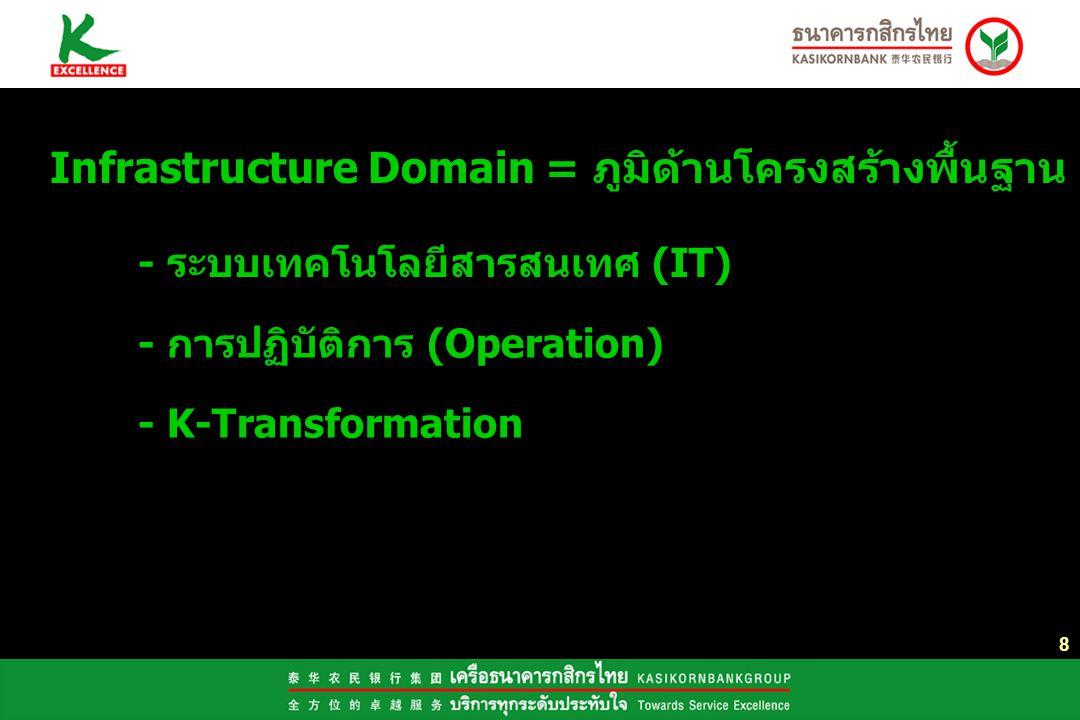 9 Resource Domain = ภูมิด้านทรัพยากร - ทรัพยากรบุคคล (HR) - การวางแผนการเงินและการบัญชี - การประสานงานยุทธศาสตร์องค์กร