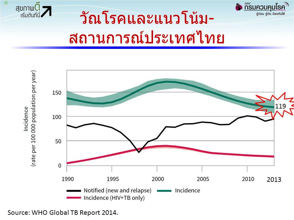 วัณโรคและแนวโน้ม- สถานการณ์ประเทศไทย 119 2013 Source: WHO Global TB Report 2014.