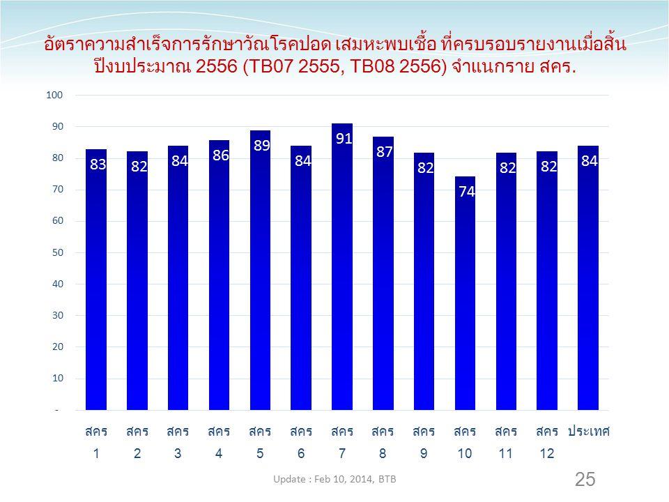 25 อัตราความสำเร็จการรักษาวัณโรคปอด เสมหะพบเชื้อ ที่ครบรอบรายงานเมื่อสิ้น ปีงบประมาณ 2556 (TB07 2555, TB08 2556) จำแนกราย สคร. Update : Feb 10, 2014,
