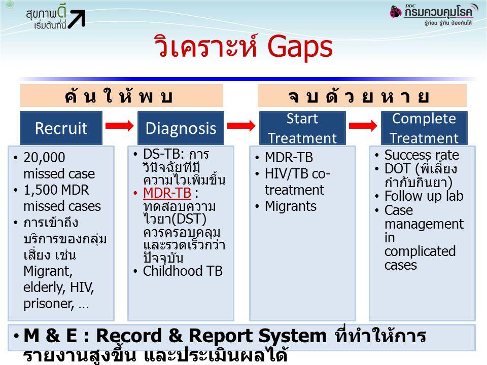 วิเคราะห์ Gaps 34 RecruitTestTreatRetain ค้นให้พบจบด้วยหาย RecruitDiagnosis Start Treatment Complete Treatment 20,000 missed case 1,500 MDR missed cas