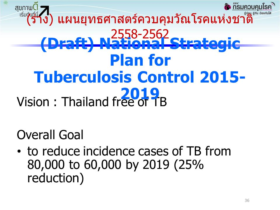 (ร่าง) แผนยุทธศาสตร์ควบคุมวัณโรคแห่งชาติ 2558-2562 Vision : Thailand free of TB Overall Goal to reduce incidence cases of TB from 80,000 to 60,000 by 2019 (25% reduction) (Draft) National Strategic Plan for Tuberculosis Control 2015- 2019 36