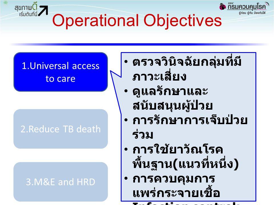 Operational Objectives 38 1.Universal access to care 2.Reduce TB death 3.M&E and HRD ตรวจวินิจฉัยกลุ่มที่มี ภาวะเสี่ยง ดูแลรักษาและ สนับสนุนผู้ป่วย กา