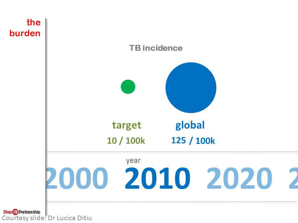 > 100 / 100,000 ปชก. < 100 / 100,000 ปชก. แหล่งข้อมูล : ระบบรายงานวัณโรครอบ 3 เดือน สำนักวัณโรค