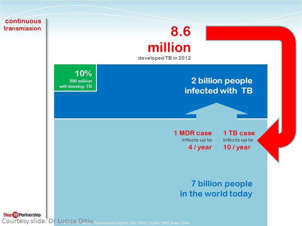 continuous transmission คนไทย 67 ล้านคน 22 ล้านคน ติดเชื้อวัณโรค (infected with TB) 10% 2 ล้านคน จะทยอยป่วยวัณโรค 1 TB case ทำให้มีผู้ติดเชื้อ ประมาณ 10 ราย/ ปี 8 แสนคน ป่วยวัณโรค ในปี 2556 WHO 2012 Global Tuberculosis Report; CDC 2013; Styblo 1985; Basu 2009 1 MDR case ทำให้มีผู้ติดเชื้อ ประมาณ 4 ราย/ ปี
