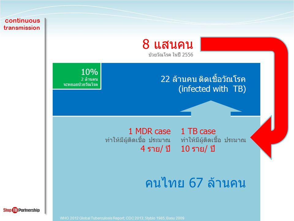 continuous transmission คนไทย 67 ล้านคน 22 ล้านคน ติดเชื้อวัณโรค (infected with TB) 10% 2 ล้านคน จะทยอยป่วยวัณโรค 1 TB case ทำให้มีผู้ติดเชื้อ ประมาณ