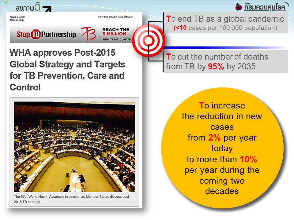 Operational Objectives 38 1.Universal access to care 2.Reduce TB death 3.M&E and HRD ตรวจวินิจฉัยกลุ่มที่มี ภาวะเสี่ยง ดูแลรักษาและ สนับสนุนผู้ป่วย การรักษาการเจ็บป่วย ร่วม การใช้ยาวัณโรค พื้นฐาน ( แนวที่หนึ่ง ) การควบคุมการ แพร่กระจายเชื้อ Infection control: hospitals, community วัณโรคในเด็ก โรงพยาบาลเอกชน