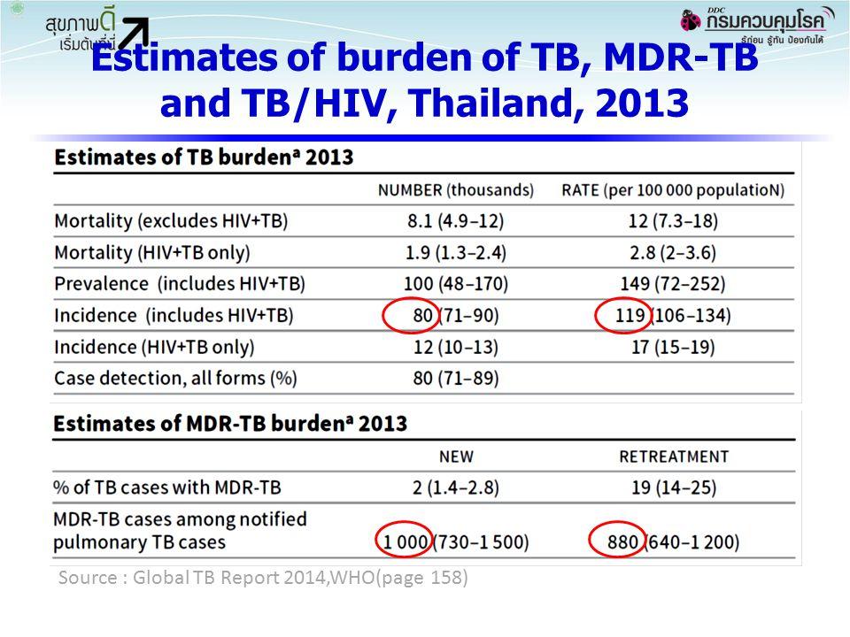 แนวโน้มร้อยละของผู้ปวย วัณโรครายใหม่ที่เป็น MDR-TB, ประเทศไทย นิวยอร์ค (1992) 22% รัสเซีย 20 - 28%