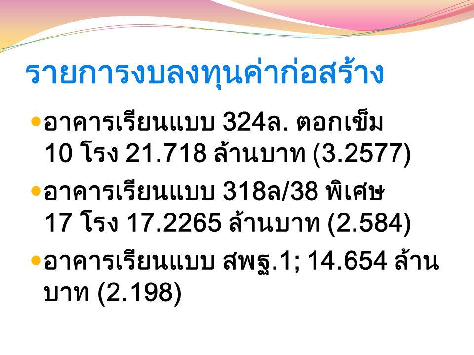 รายการงบลงทุนค่าก่อสร้าง อาคารเรียนแบบ 324ล. ตอกเข็ม 10 โรง 21.718 ล้านบาท (3.2577) อาคารเรียนแบบ 318ล/38 พิเศษ 17 โรง 17.2265 ล้านบาท (2.584) อาคารเร