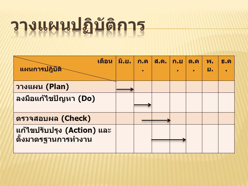 เดือน แผนการปฎิบัติ มิ. ย. ก.ค.ก.ค. ส.ค.ส.ค. ก.ย.ก.ย. ต.ค.ต.ค. พ.ย.พ.ย. ธ.ค.ธ.ค. วางแผน (Plan) ลงมือแก้ไขปัญหา (Do) ตรวจสอบผล (Check) แก้ไขปรับปรุง (A