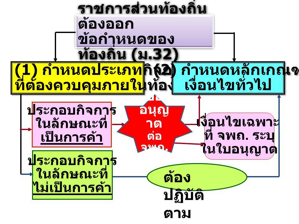 ราชการส่วนท้องถิ่น ต้องออก ข้อกำหนดของ ท้องถิ่น ( ม.32) ราชการส่วนท้องถิ่น ต้องออก ข้อกำหนดของ ท้องถิ่น ( ม.32) (1) กำหนดประเภทกิจการ ที่ต้องควบคุมภาย