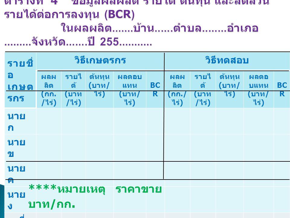 รายชื่ อ เกษต รกร วิธีเกษตรกรวิธีทดสอบ ผลผ ลิต ( กก. / ไร่ ) รายไ ด้ ( บาท / ไร่ ) ต้นทุน ( บาท / ไร่ ) ผลตอบ แทน ( บาท / ไร่ ) BC R ผลผ ลิต ( กก./ ไร
