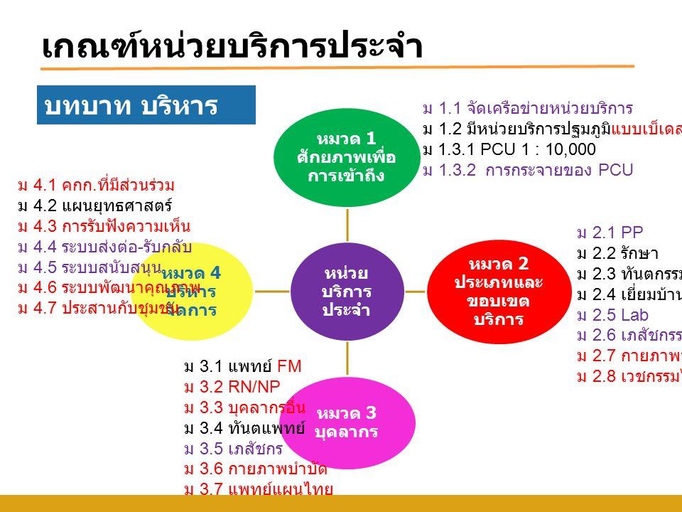 หน่วยบริการประจำ ม2.1 บริการ PP ปรับวิธีการพิจารณาให้มีความชัดเจน และการให้คะแนน แนวทางการพิจารณา: 1.