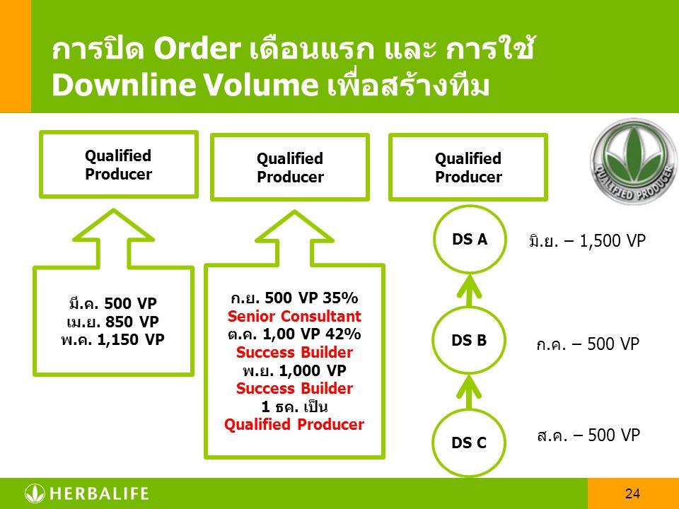 23 Qualify Producer ส่วนลดและกำไร 42% สิ้นสุดใน 1 ปี กำไรขายปลีก 42% กำไรขายส่ง 7- 17% คะแนน 2,500 คะแนน ใน 1-3 เดือน สามารถใช้ downline volume 1000 ค