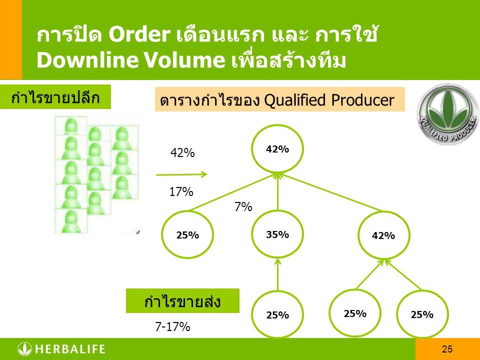 24 การปิด Order เดือนแรก และ การใช้ Downline Volume เพื่อสร้างทีม Qualified Producer มี.ค. 500 VP เม.ย. 850 VP พ.ค. 1,150 VP Qualified Producer ก.ย. 5