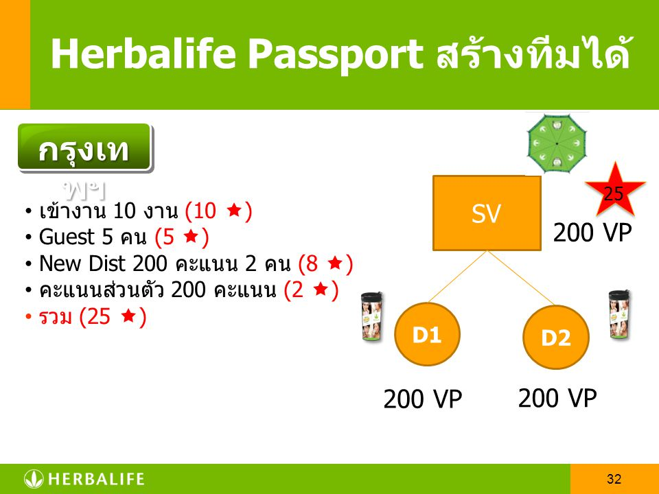 31 Herbalife Passport สร้างทีมได้ คะแนนจากการเข้าประชุม / อบรม 10 (10 งาน ) คะแนนจากแขกรับเชิญ 5(10 คน ) คะแนนจากการรับสมัครใหม่ 8(2 x 200 PPV) คะแนนจ