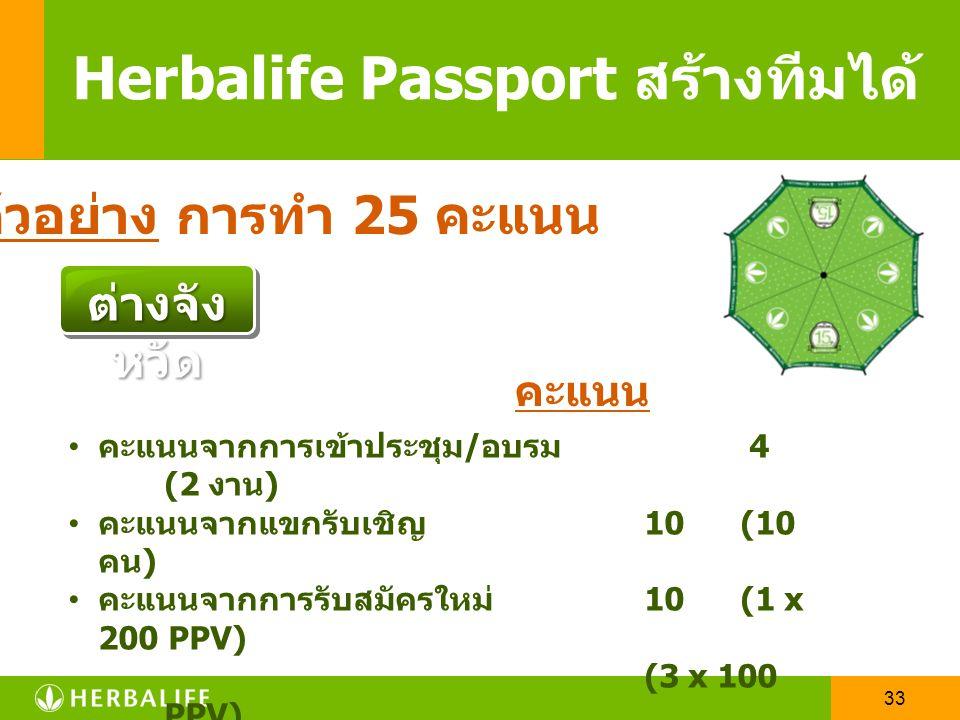 32 Herbalife Passport สร้างทีมได้ SV 25 D1 D2 200 VP กรุงเท พฯ เข้างาน 10 งาน (10  ) Guest 5 คน (5  ) New Dist 200 คะแนน 2 คน (8  ) คะแนนส่วนตัว 20