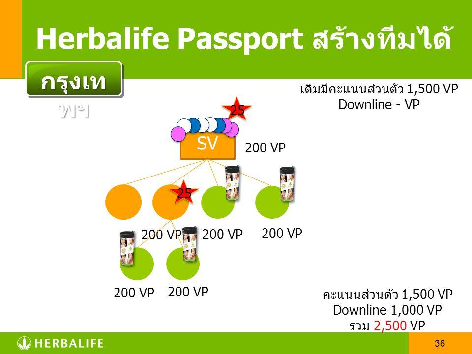 35 SV Herbalife Passport สร้างทีมได้ 25 200 VP กรุงเท พฯ เดิมมีคะแนนส่วนตัว 1,500 VP Downline - VP คะแนนส่วนตัว 1,500 VP Downline 400 VP รวม 1,900 VP