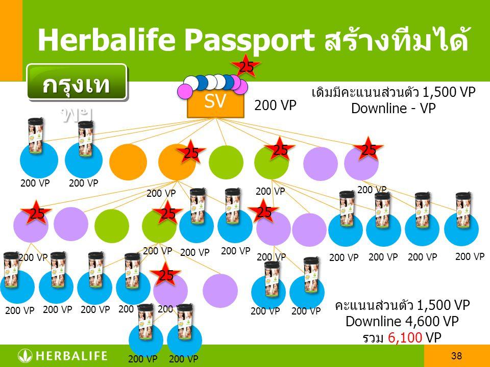 37 SV Herbalife Passport สร้างทีมได้ 25 200 VP กรุงเท พฯ เดิมมีคะแนนส่วนตัว 1,500 VP Downline - VP คะแนนส่วนตัว 1,500 VP Downline 2,200 VP รวม 3,700 V