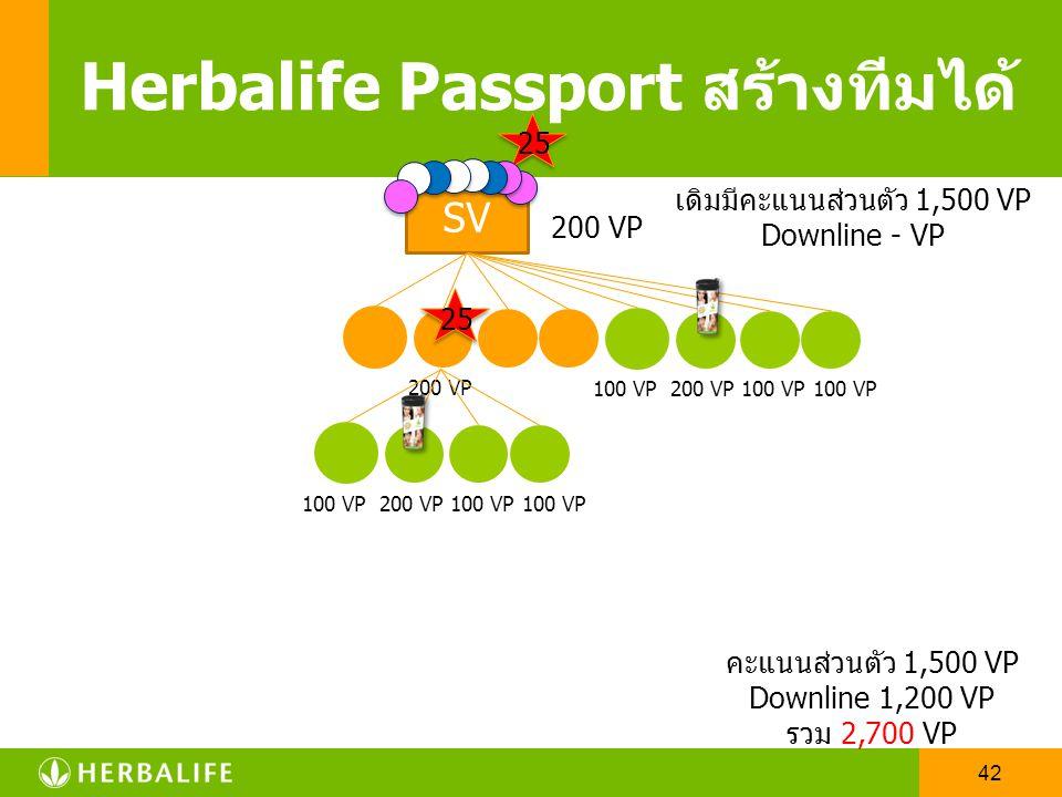 41 SV Herbalife Passport สร้างทีมได้ 25 200 VP เดิมมีคะแนนส่วนตัว 1,500 VP Downline - VP คะแนนส่วนตัว 1,500 VP Downline 500 VP รวม 2,000 VP 100 VP