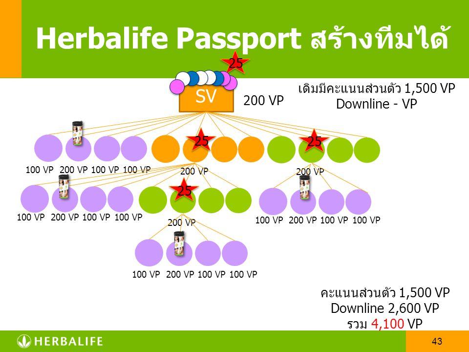 42 SV Herbalife Passport สร้างทีมได้ 25 200 VP เดิมมีคะแนนส่วนตัว 1,500 VP Downline - VP คะแนนส่วนตัว 1,500 VP Downline 1,200 VP รวม 2,700 VP 200 VP10