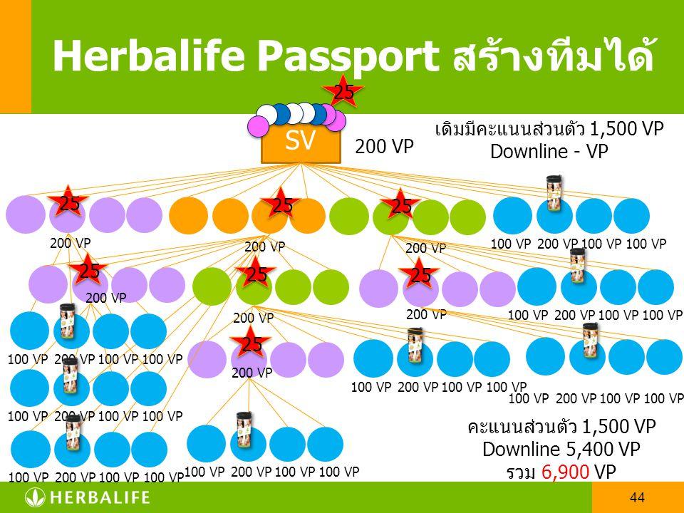 43 SV Herbalife Passport สร้างทีมได้ 25 200 VP เดิมมีคะแนนส่วนตัว 1,500 VP Downline - VP คะแนนส่วนตัว 1,500 VP Downline 2,600 VP รวม 4,100 VP 200 VP 2