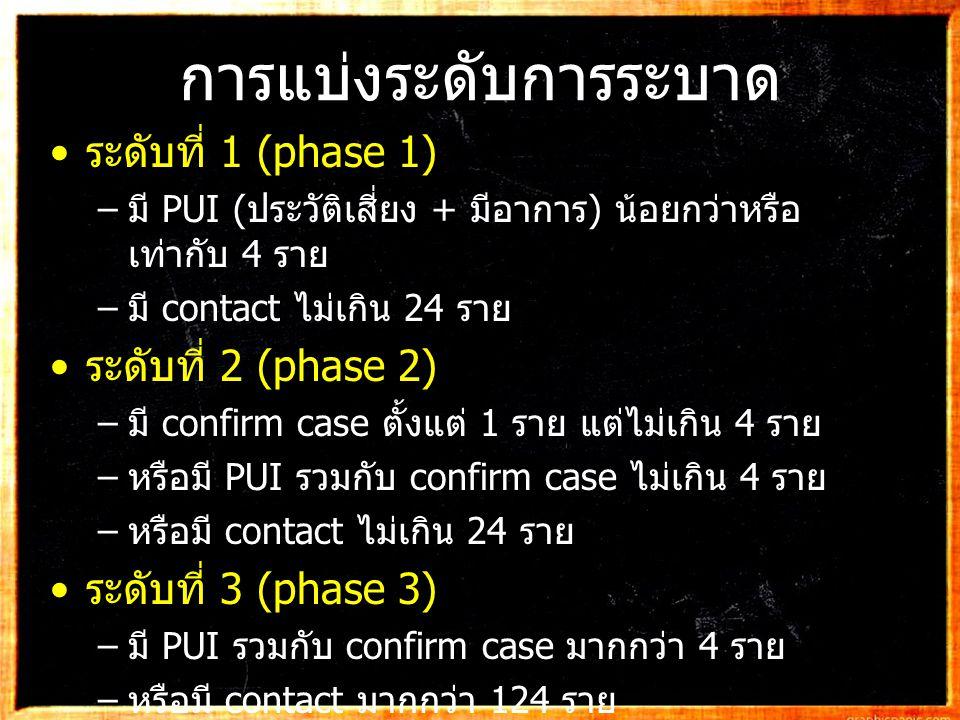 การแบ่งระดับการระบาด ระดับที่ 1 (phase 1) – มี PUI ( ประวัติเสี่ยง + มีอาการ ) น้อยกว่าหรือ เท่ากับ 4 ราย – มี contact ไม่เกิน 24 ราย ระดับที่ 2 (phas