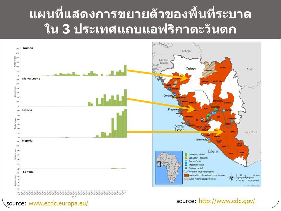 source: www.ecdc.europa.eu/www.ecdc.europa.eu/ source: http://www.cdc.gov/http://www.cdc.gov/ แผนที่แสดงการขยายตัวของพื้นที่ระบาด ใน 3 ประเทศแถบแอฟริก