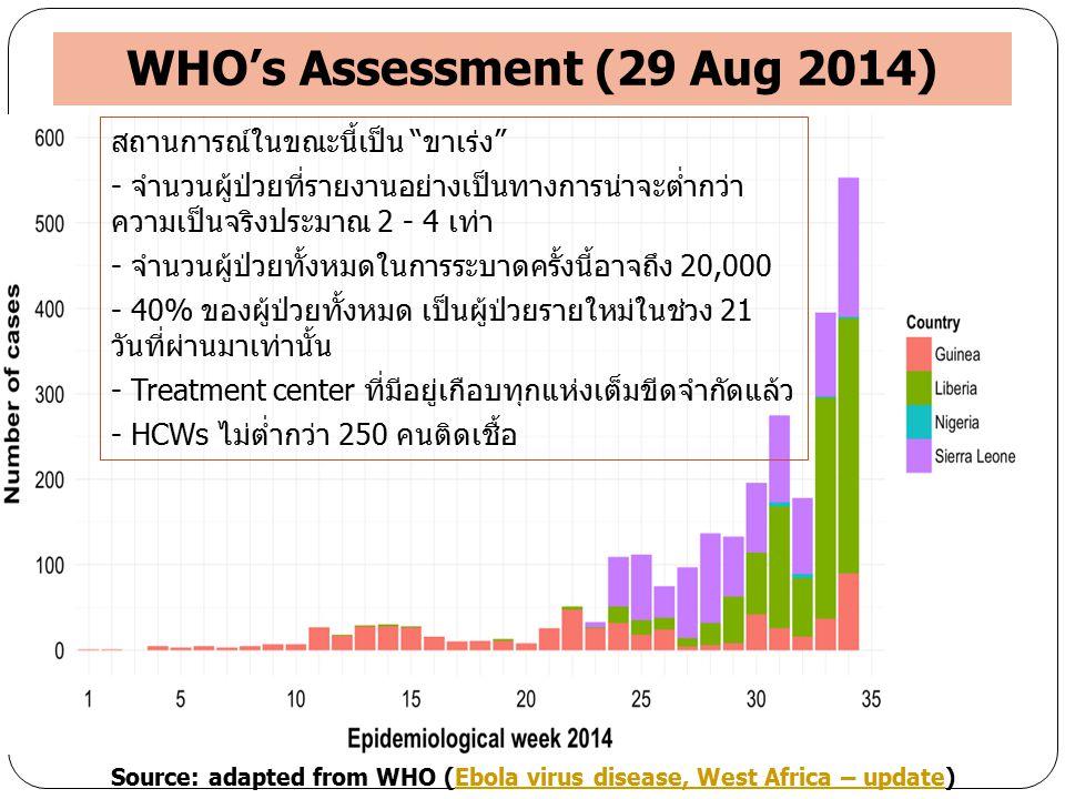 """WHO's Assessment (29 Aug 2014) สถานการณ์ในขณะนี้เป็น """"ขาเร่ง"""" - จำนวนผู้ป่วยที่รายงานอย่างเป็นทางการน่าจะต่ำกว่า ความเป็นจริงประมาณ 2 - 4 เท่า - จำนวน"""