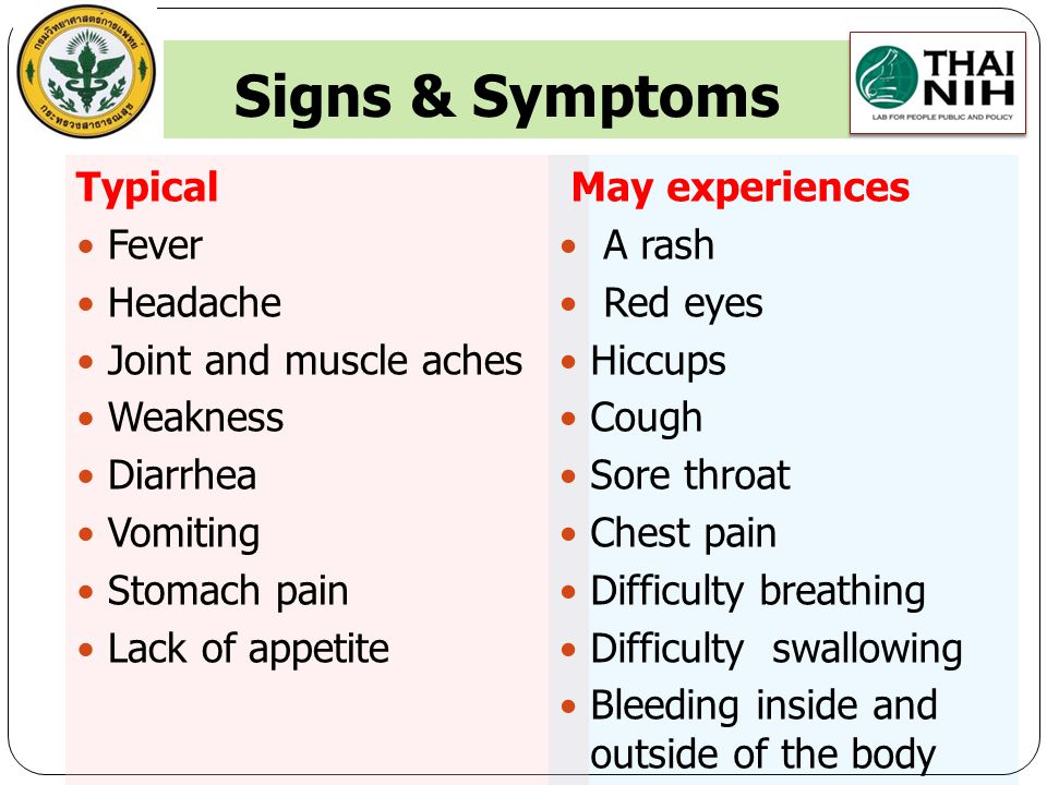 Signs & Symptoms Typical Fever Headache Joint and muscle aches Weakness Diarrhea Vomiting Stomach pain Lack of appetite May experiences A rash Red eyes Hiccups Cough Sore throat Chest pain Difficulty breathing Difficulty swallowing Bleeding inside and outside of the body