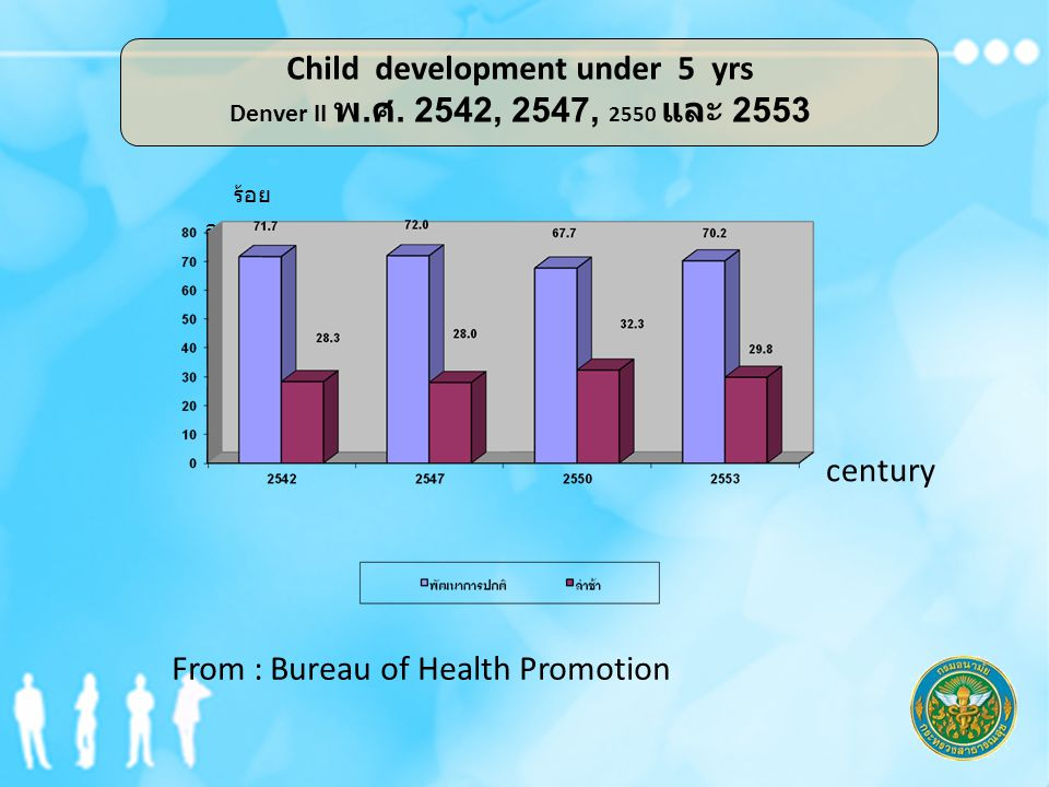 From : Bureau of Health Promotion century ร้อย ละ Child development under 5 yrs Denver II พ.