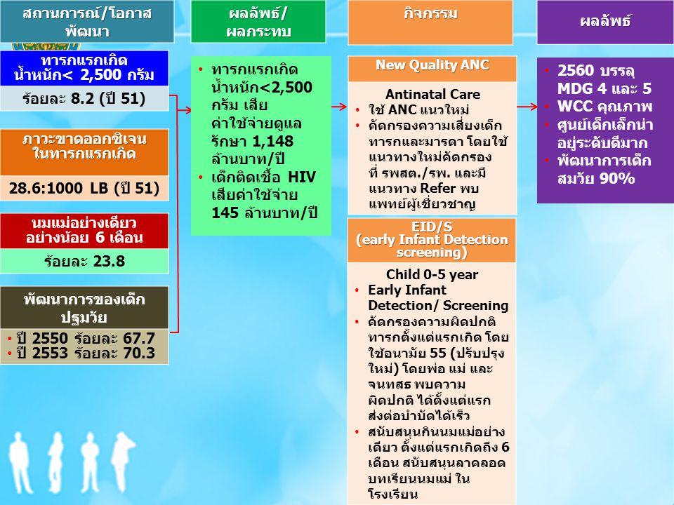 5. พาลูกมาตรวจสุขภาพ ทุกนัด